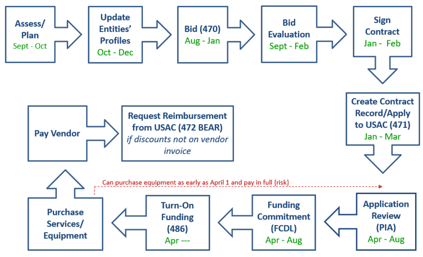 2020-2021-flowchart