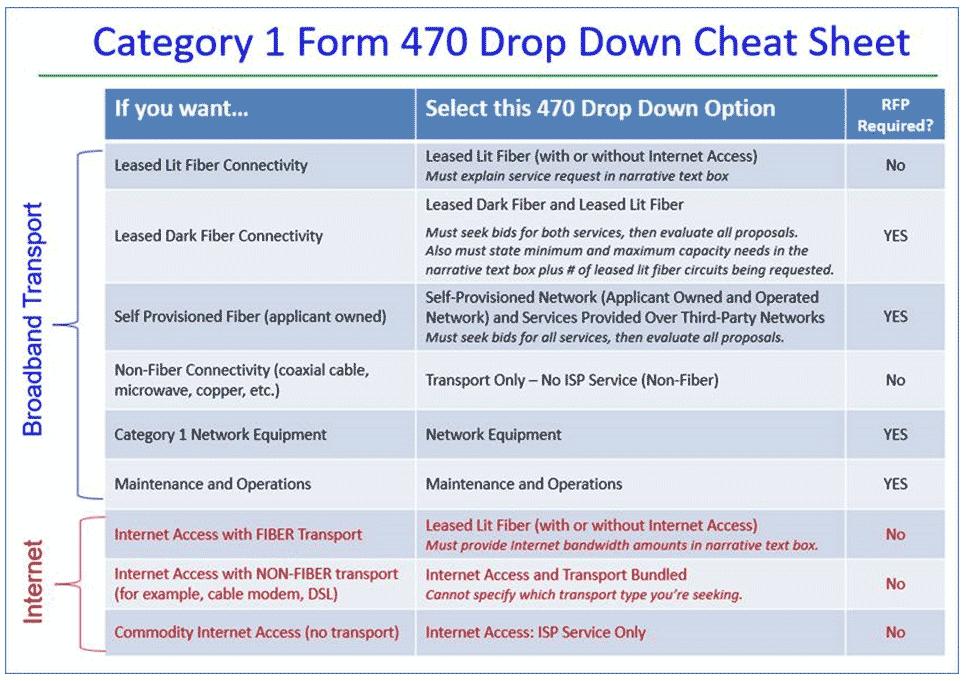 Form470_cheatsheet